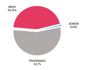 gráfico de destinos